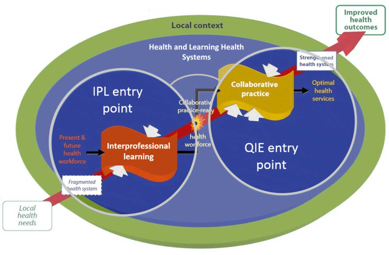 IPL and QIE entry point or lenses into Health and Learning Health Systems. Left lens is more focused on IPL. Right lens is more focused on QIE. Together they provide the full picture