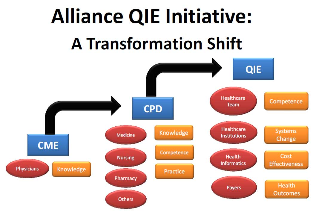 The Quality Improvement Education (QIE) Roadmap: A Pathway to Our Future: http://www.acehp.org/page/qie-roadmap